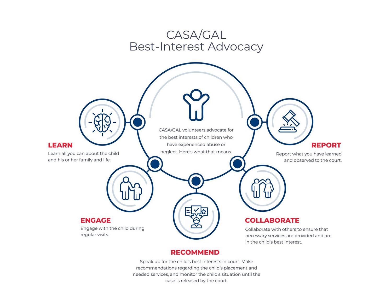 CASA Best Interest Advocacy